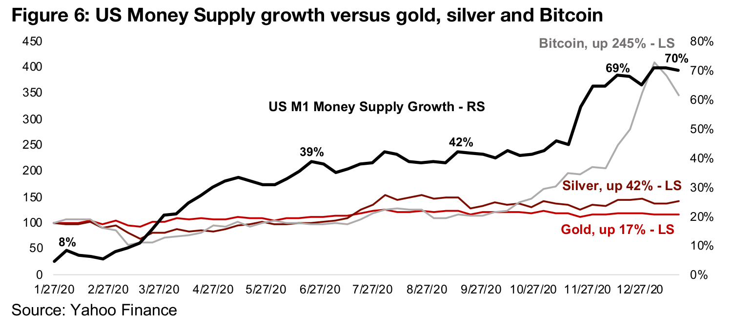 Money supply and Bitcoin exploding higher, but not gold and silver