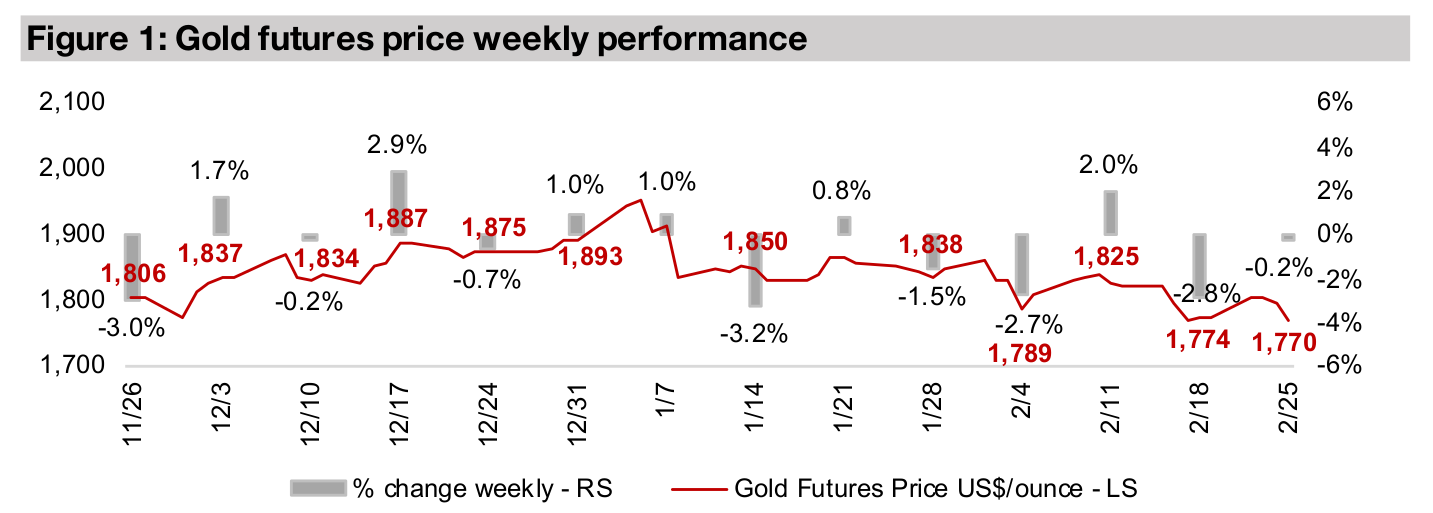 Gold producers and juniors dip slightly