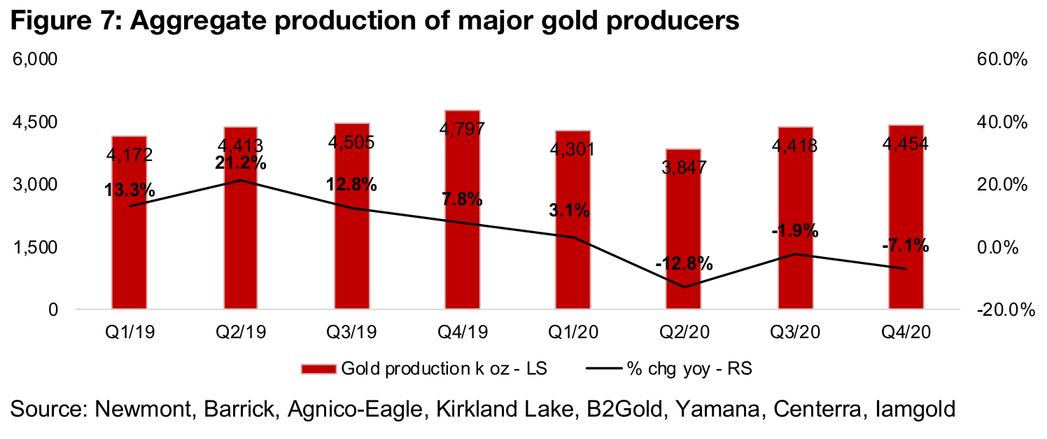 Production actually down year on year