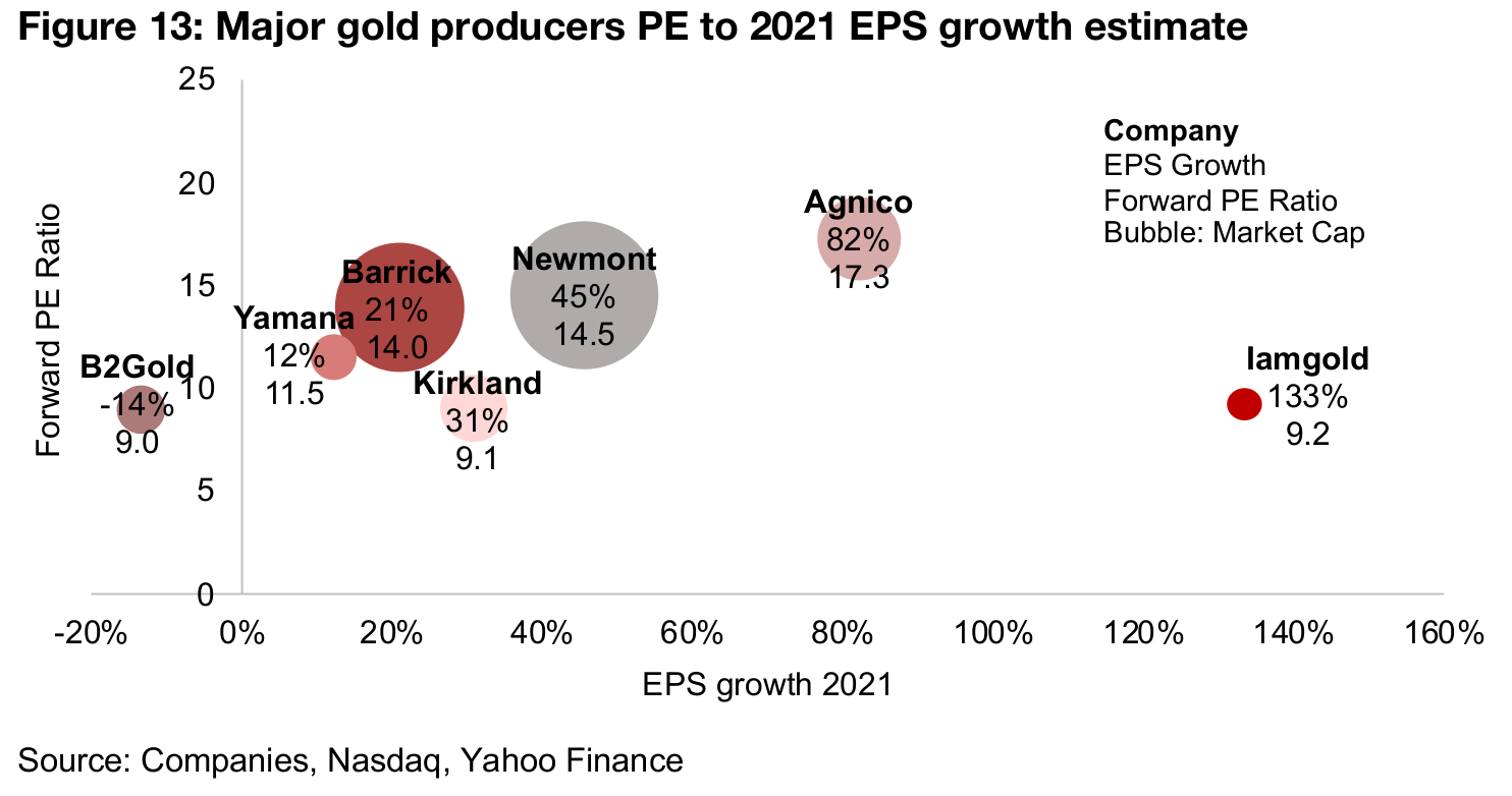 Newmont, Barrick PE multiples close, Agnico high, others moderate