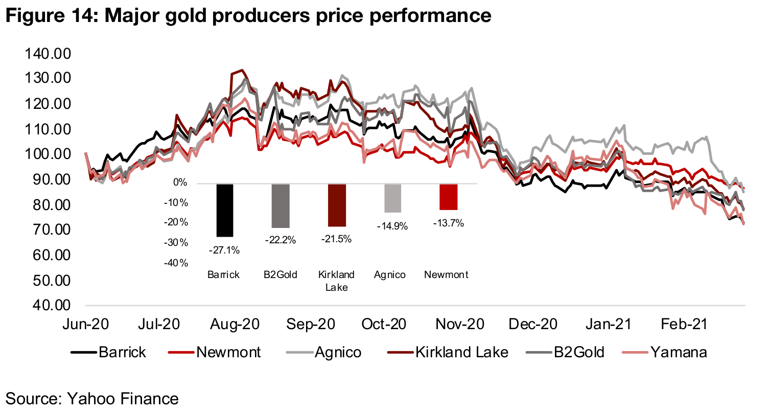Major producers down since mid-2020