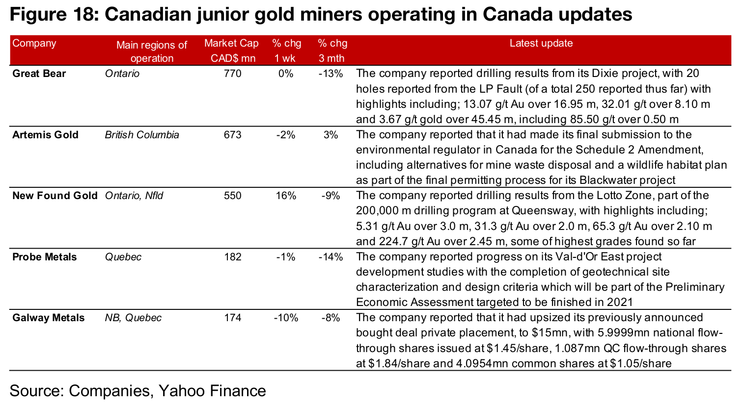 Canadian juniors mixed on near flat gold performance