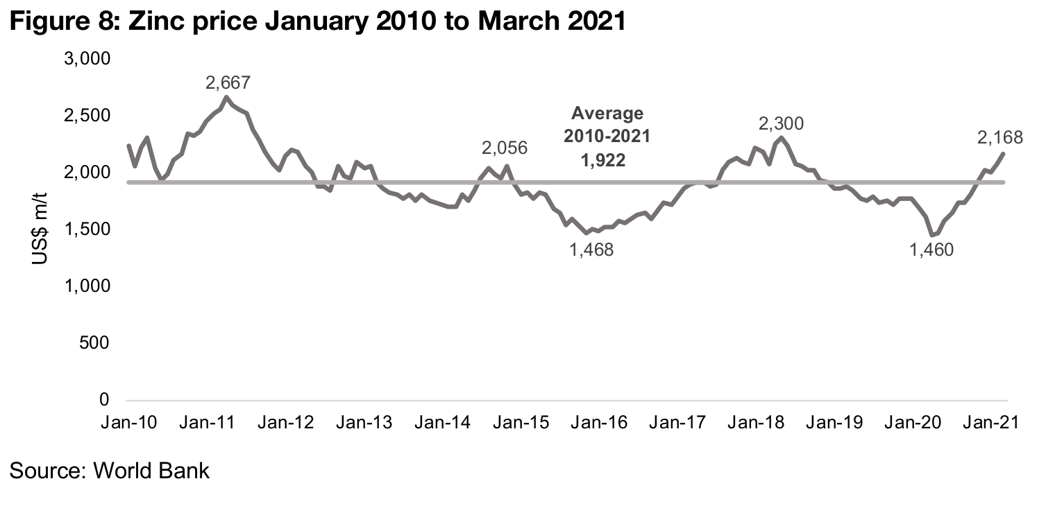 Zinc prices could continue to rise on contraction in surplus
