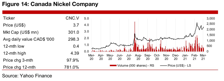 In Focus: Canada Nickel Company (CNC.V)