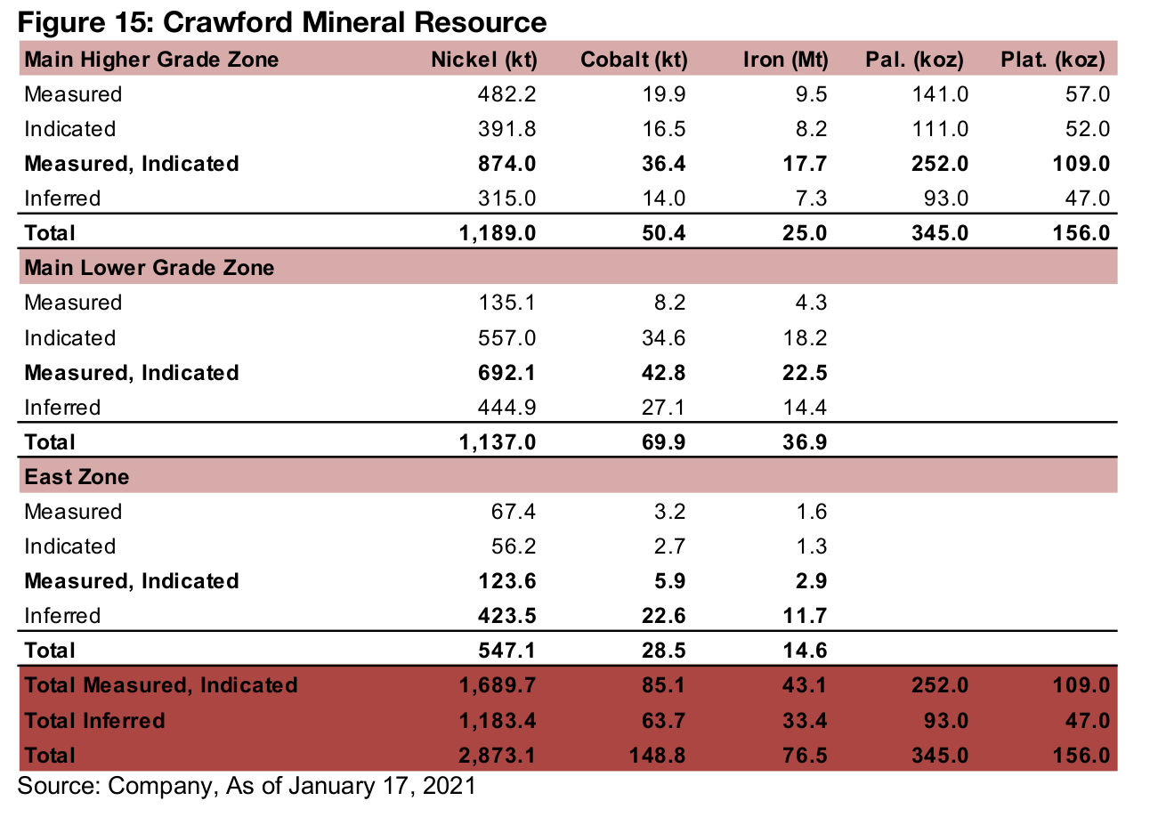 Total M&I and Inferred mineral resource of 2,873.1 kt nickel, 148.8 kt cobalt