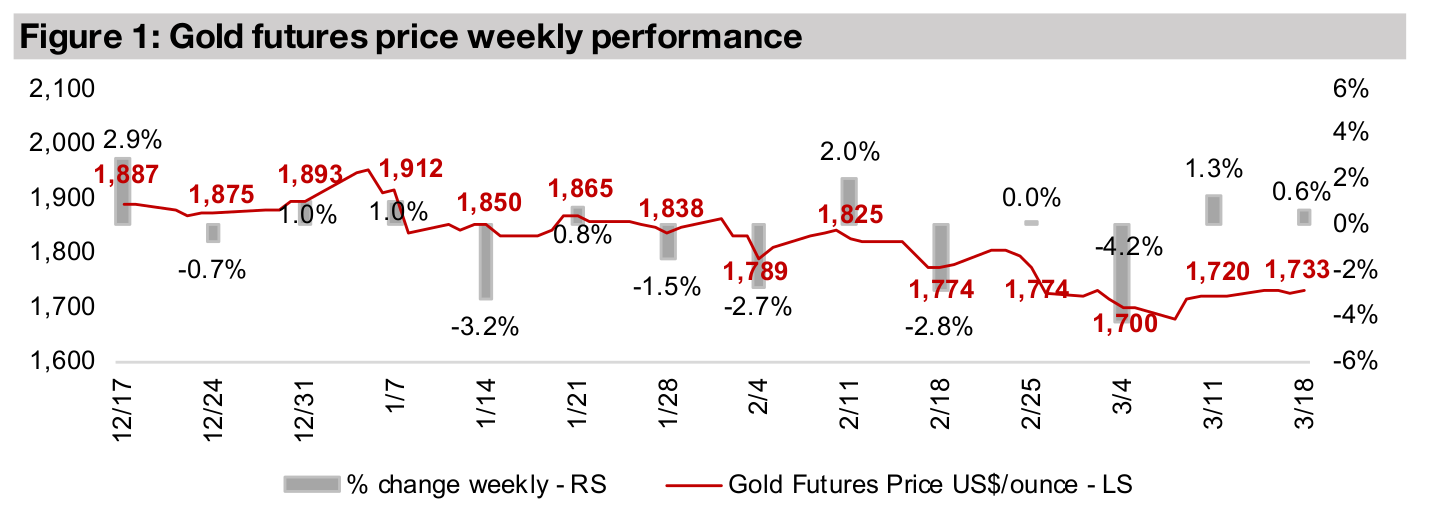 Canadian silver juniors see mixed performance since October