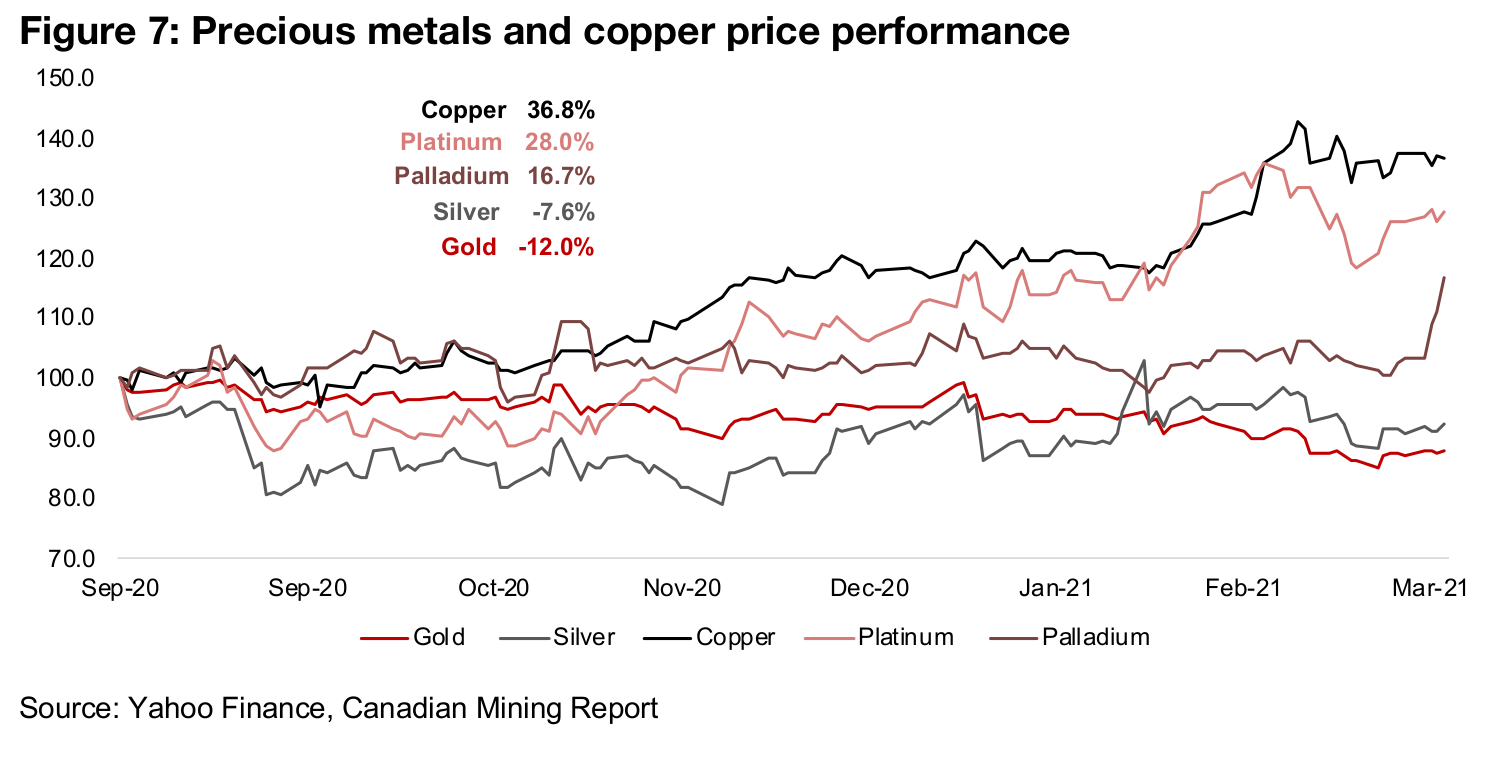 Gold for H1/20, silver for H2/20, copper for Q1/21