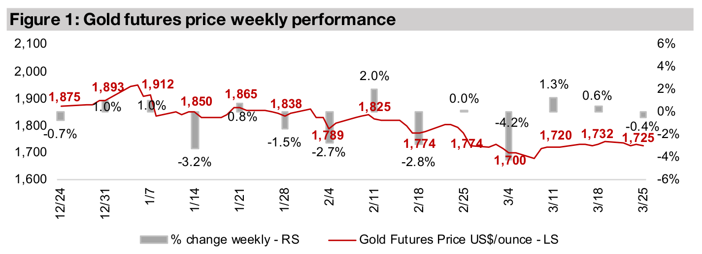 Gold producers and juniors mainly decline