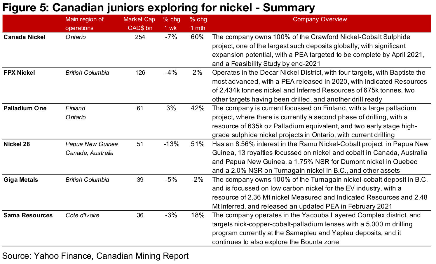 A look at the larger Canadian juniors in base metals