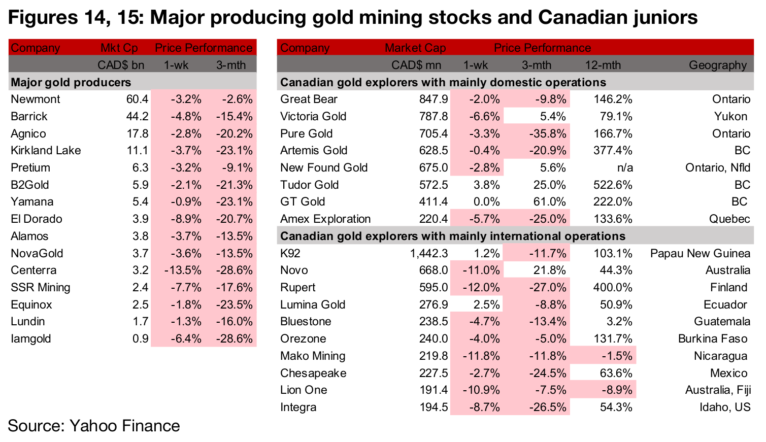 Producing miners all down on gold consolidation