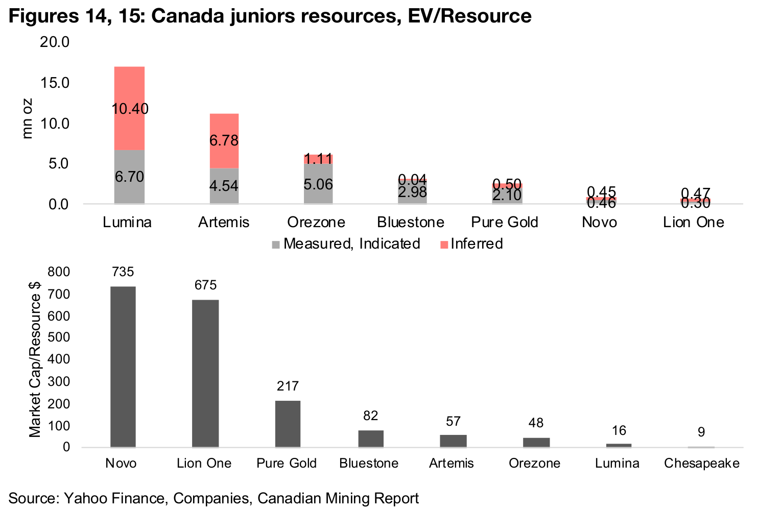 Canadian junior multiples down only moderately on lower gold