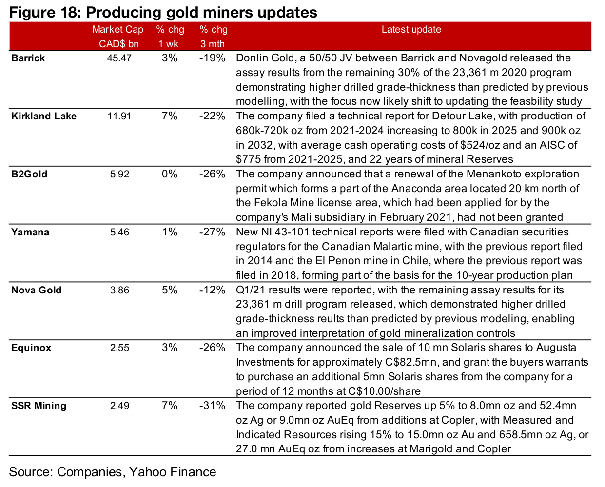 Producing miners nearly all up on gold rebound
