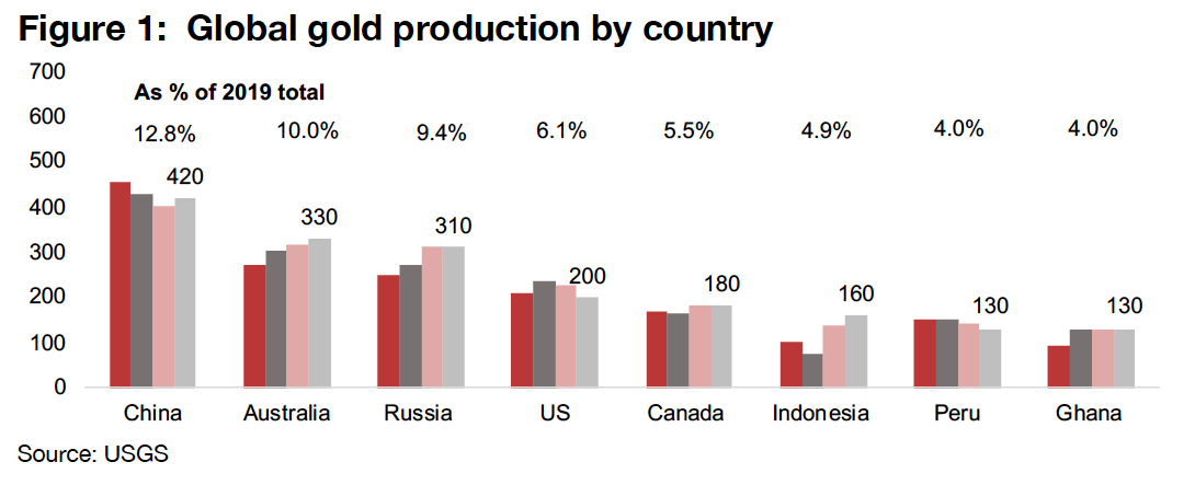 US a key global gold producer, with most from Nevada