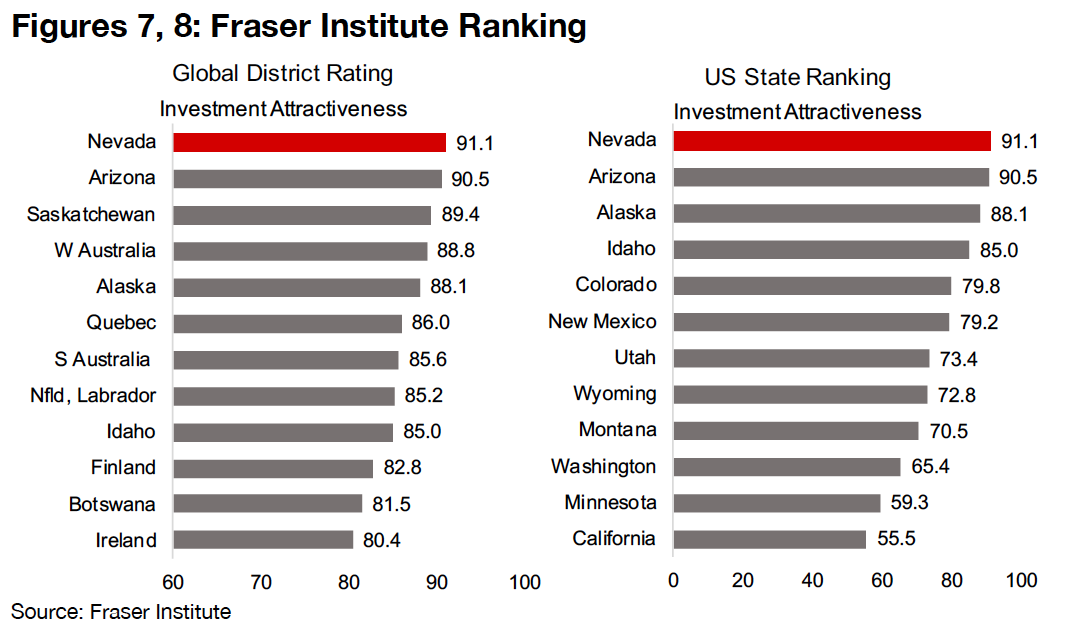 Nevada is the highest-ranked global mining district