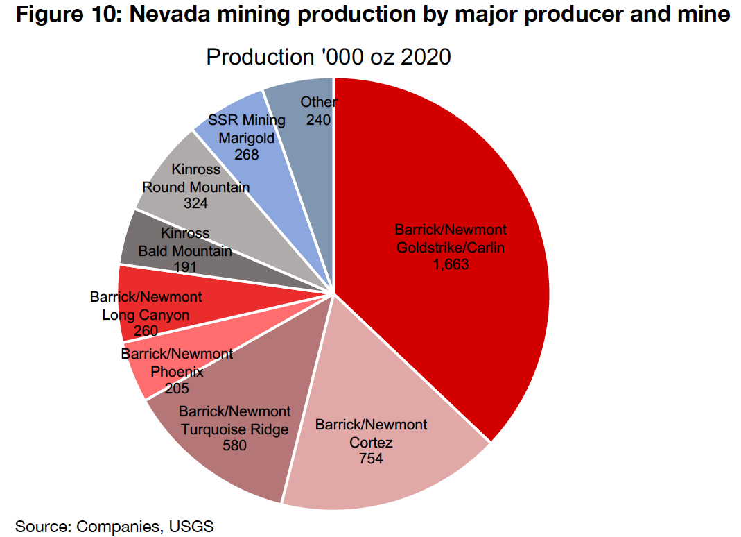 Newmont and Barrick produce most of Nevada gold