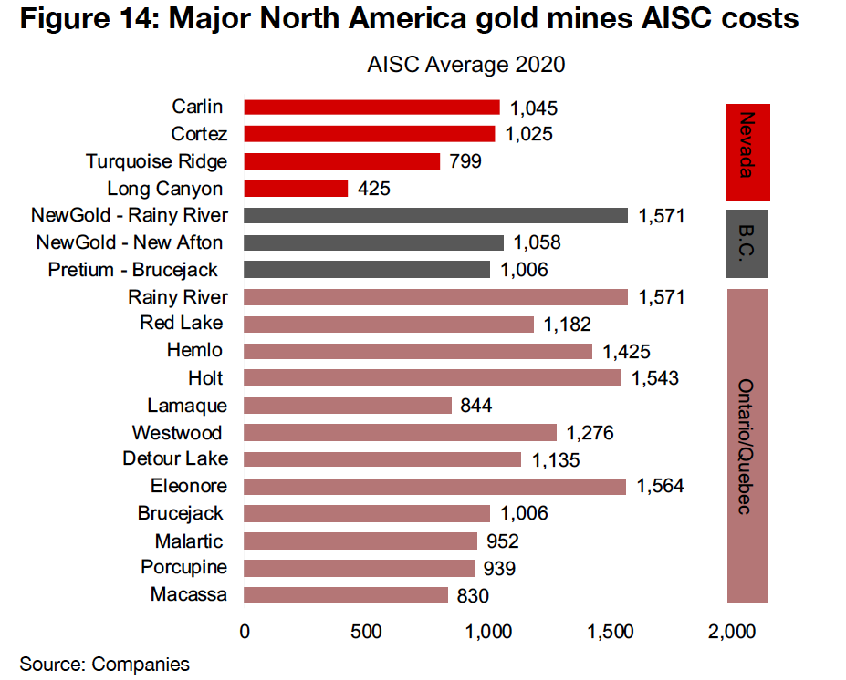 Nevada gold mining costs low in North America context