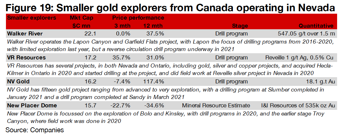 Smaller-sized explorers have mixed performance
