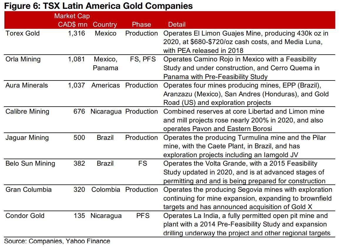2) TSX Gold Stocks: Latin America
