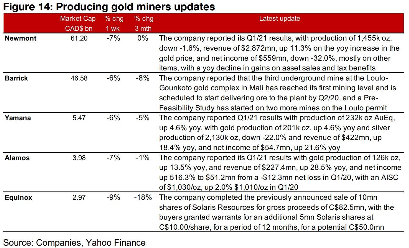 Canadian juniors mixed even as gold declines