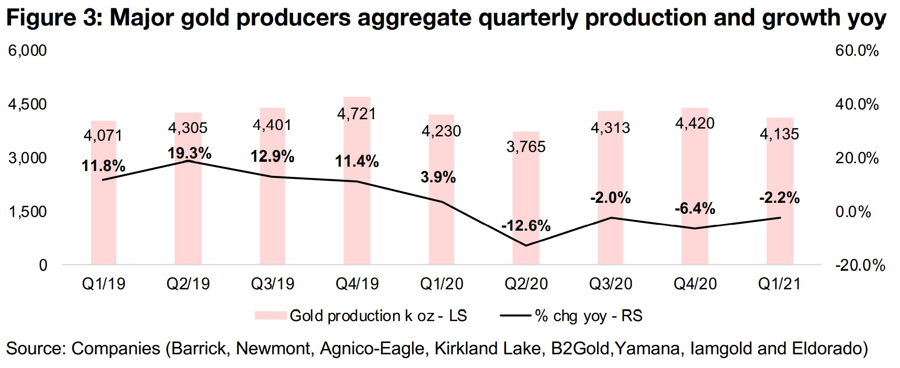 2) Q1/21 another strong quarter for gold producers