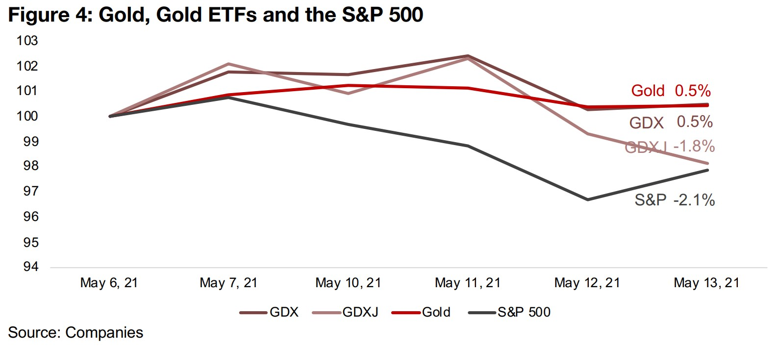 1) A test of our gold thesis versus the market's