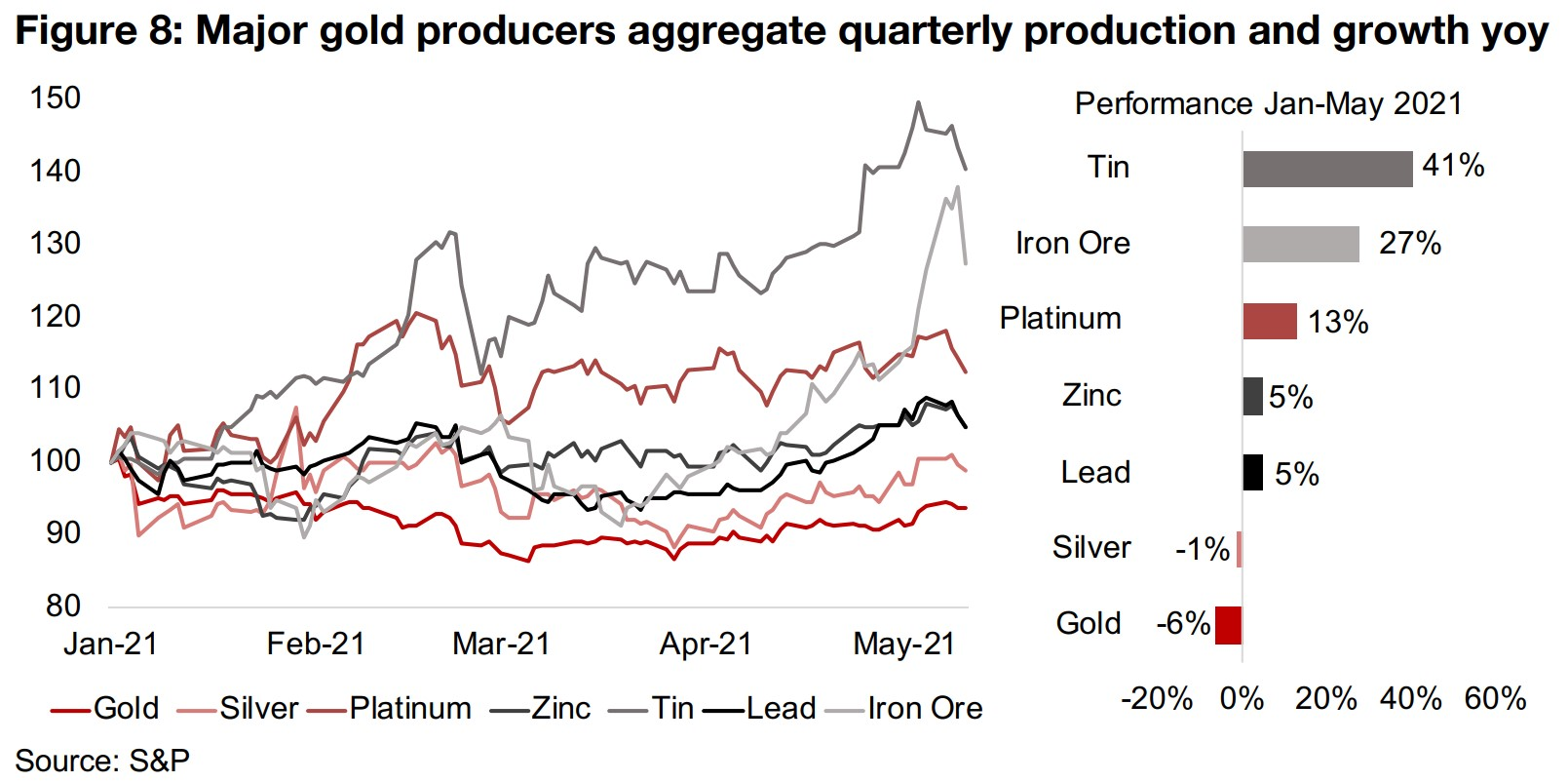 2) Gold a safer bet, even as base metals blowout