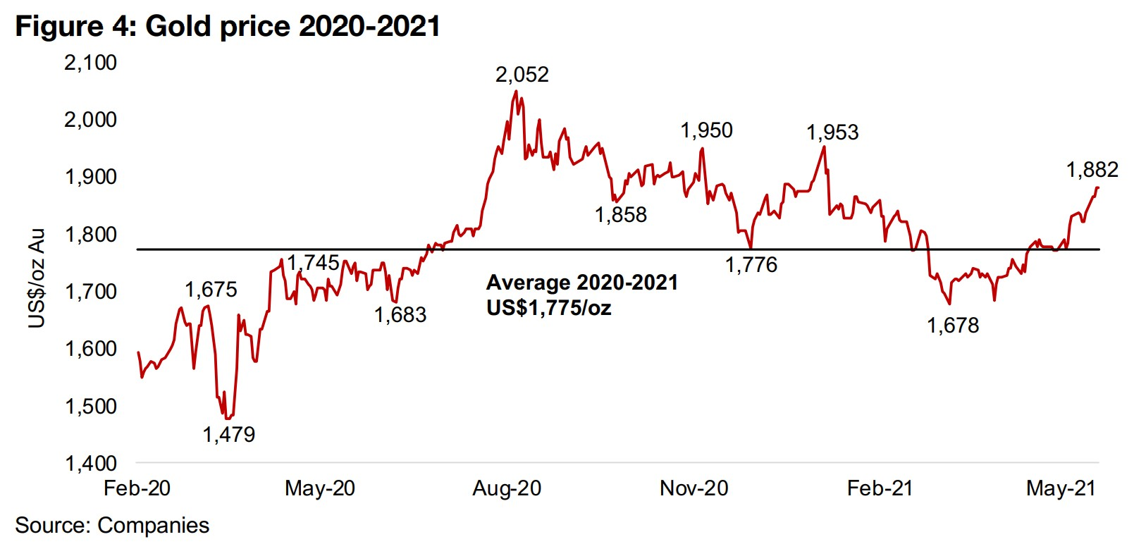 1) Gold back above the 2020-2021 average