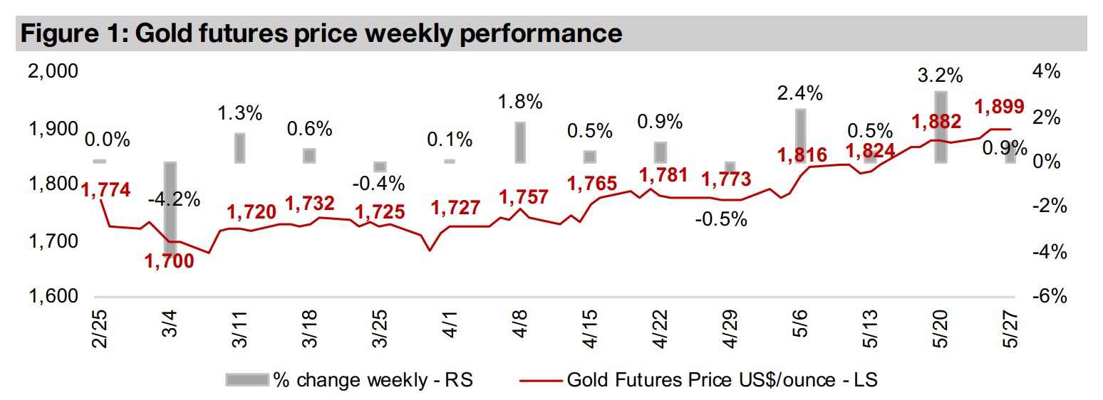Producers and juniors under pressure even as gold rises