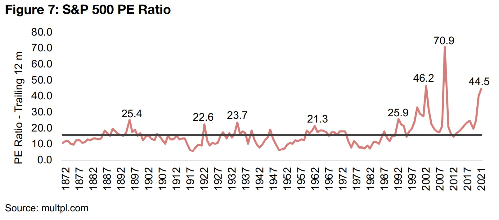 Equity market valuations are at very high levels historically