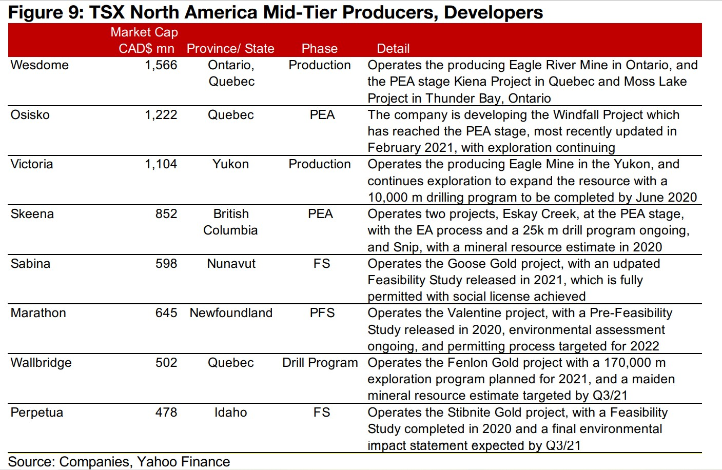 2) TSX North American Producers, Developers