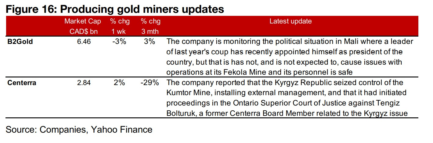 Producers mixed even as gold is up