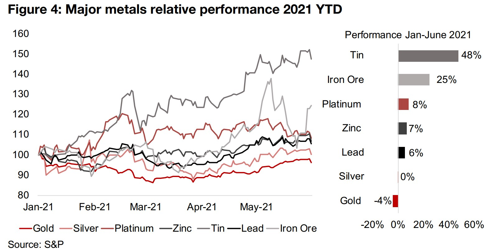 Some signs the base metal boom may be peaking, or at least pausing