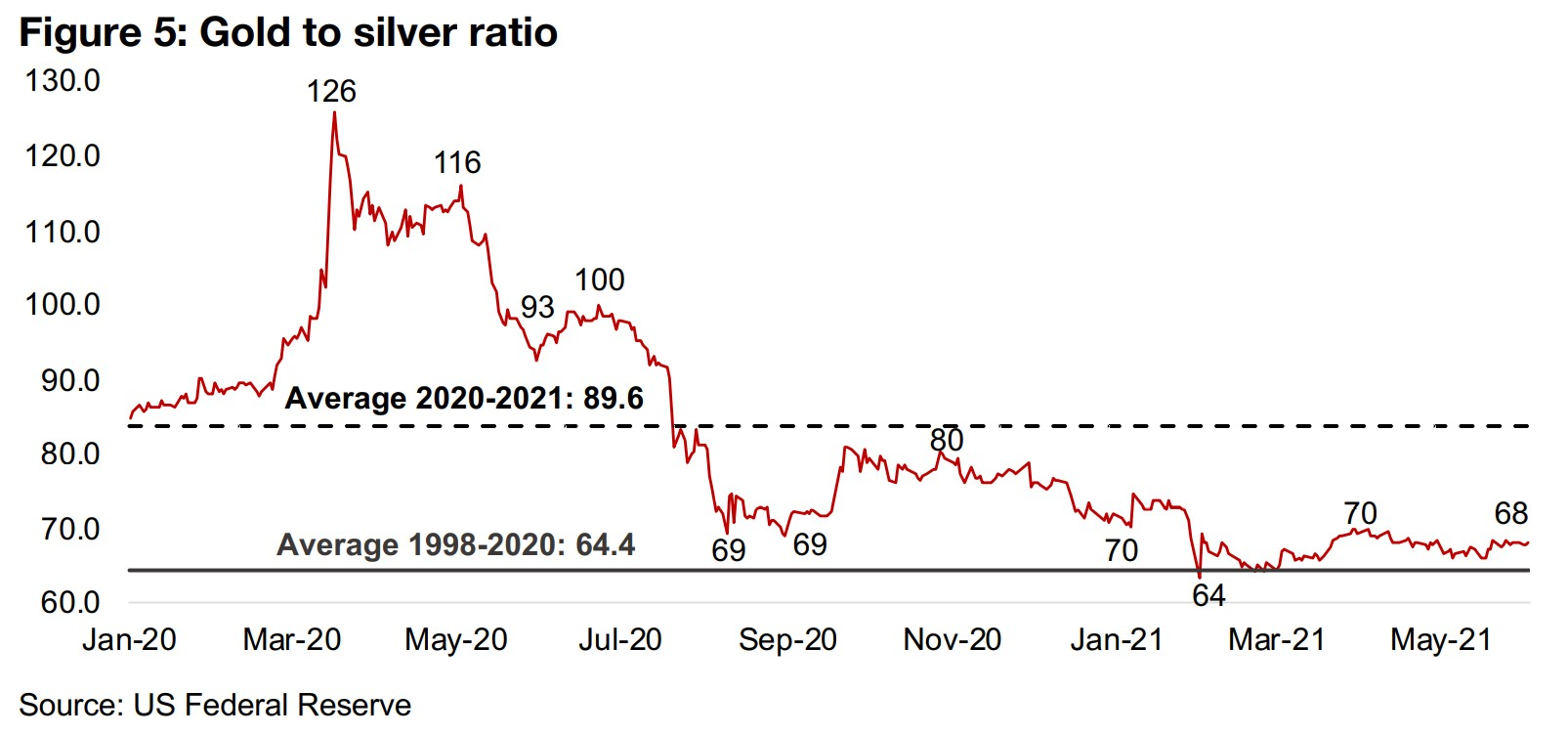 Gold and silver ratio settling down around mid-term average