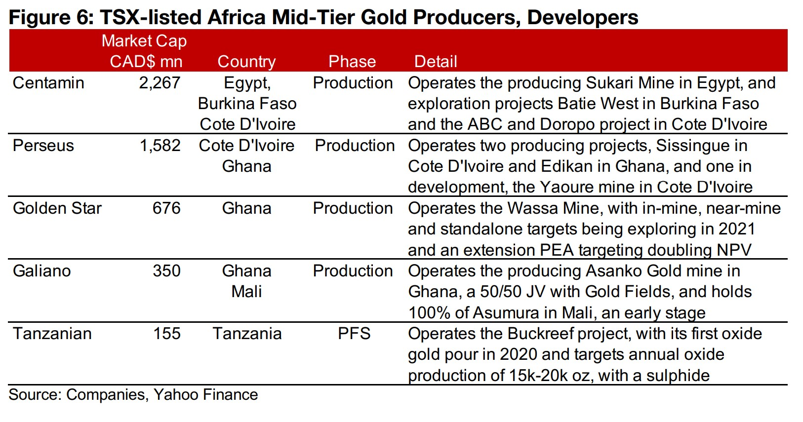 2) TSX-listed Africa Gold Producers, Developers