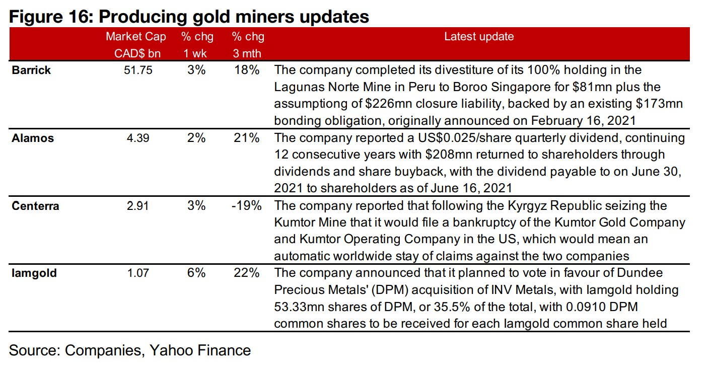 Producers mostly down on lower gold price