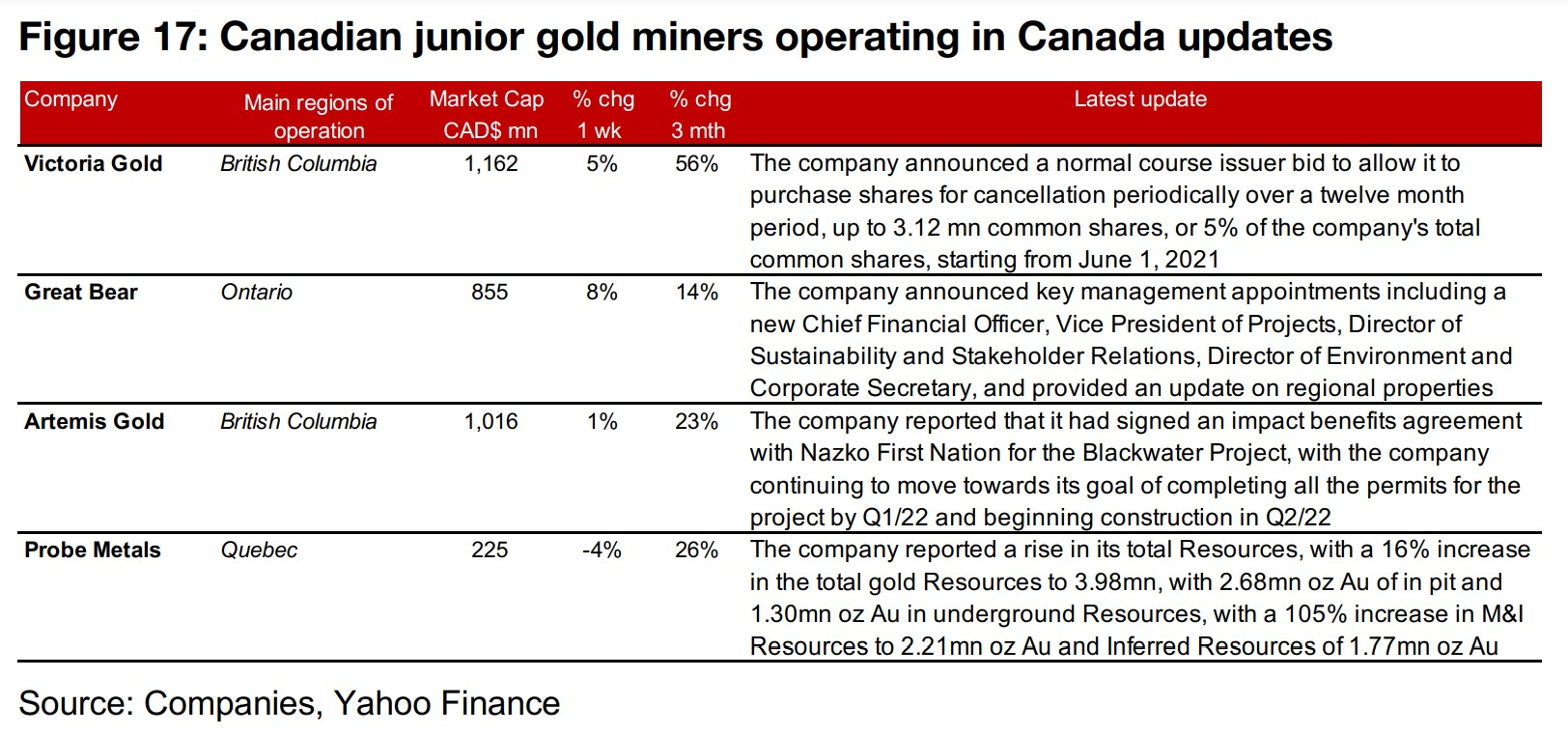 Canadian juniors mostly rise