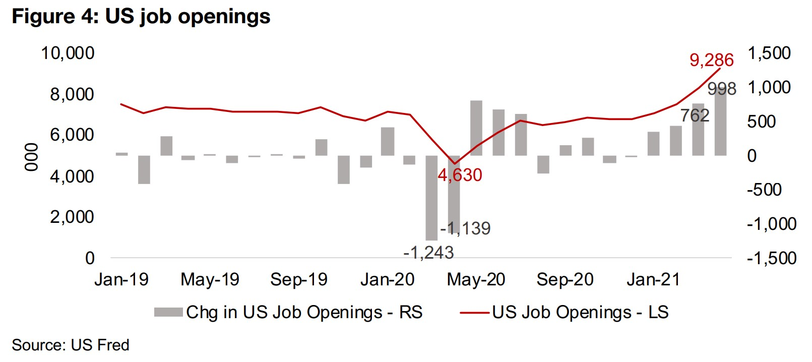 US jobs report shows that economy continues to heat up