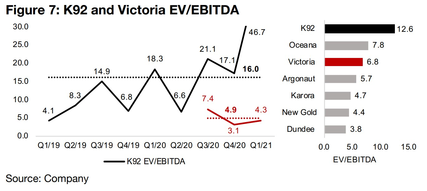 Victoria Gold sees seasonally low Q1/21, but major pickup year on year