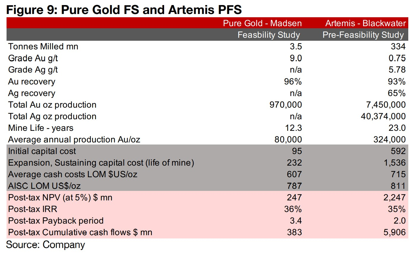 Artemis' Blackwater also has large capital costs