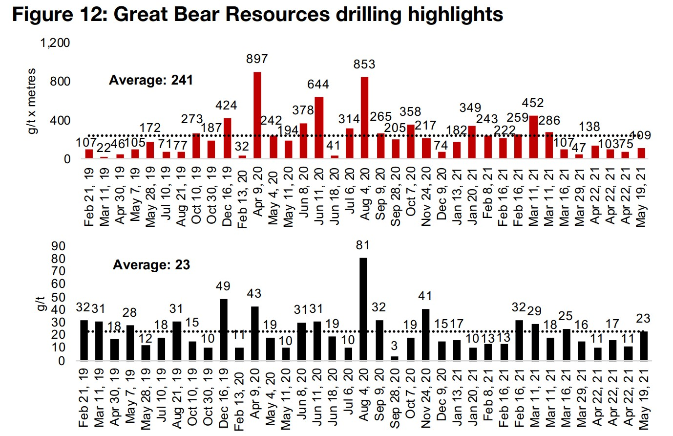 Great Bear Resources on the verge of mineral resource estimate
