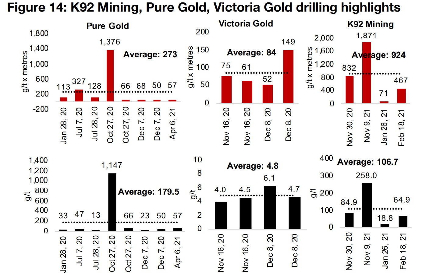 K92 Mining, Pure Gold and Victoria Gold drilling results