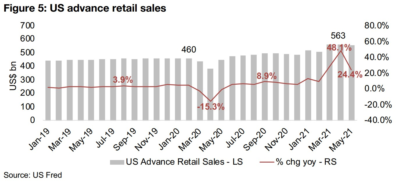 US and EU retail sales picking up past pre-crisis levels