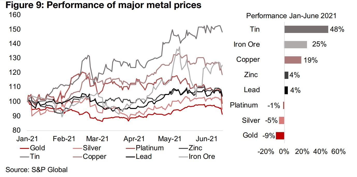 2) Metals and metal mining ETFs starts of H1/21