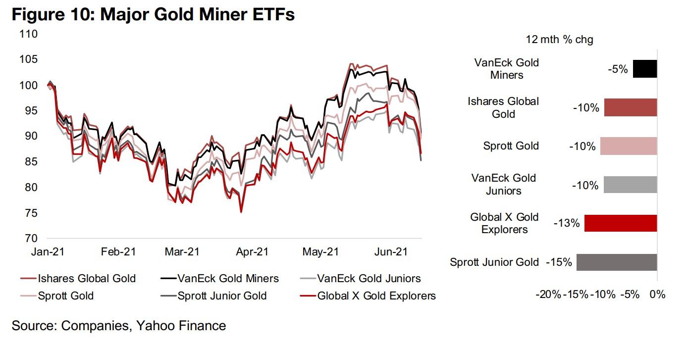 Substantial declines in gold ETFs, juniors see the biggest dip