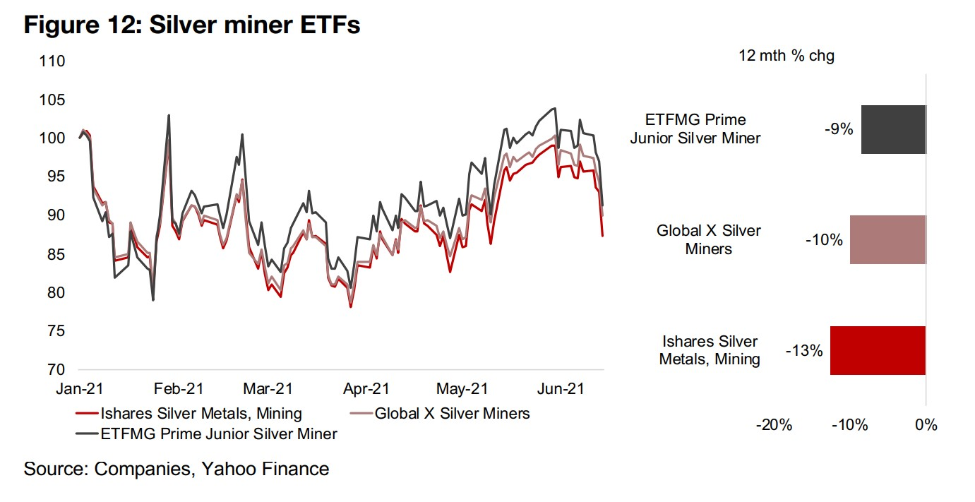 ETFs for base and some specialty metals strongest, silver lags