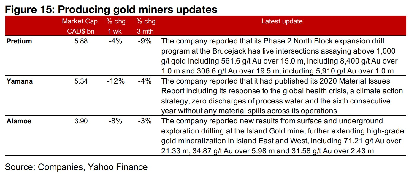 Producers all down substantially on gold price drop