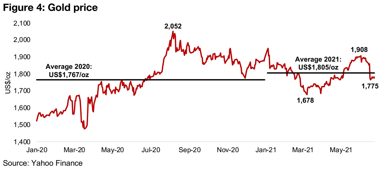1) Putting last week's gold dip in context