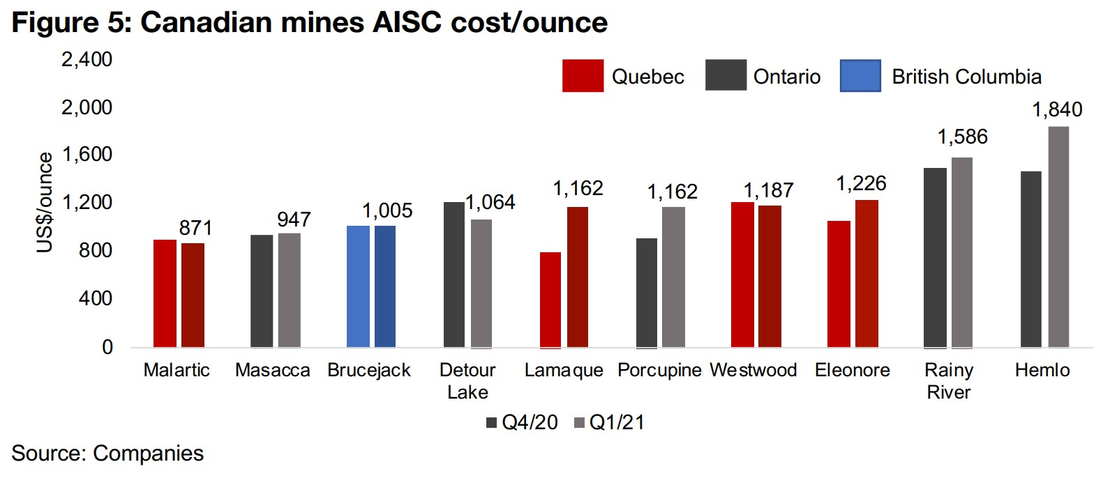 Gold price still well above major Canadian mine AISC costs