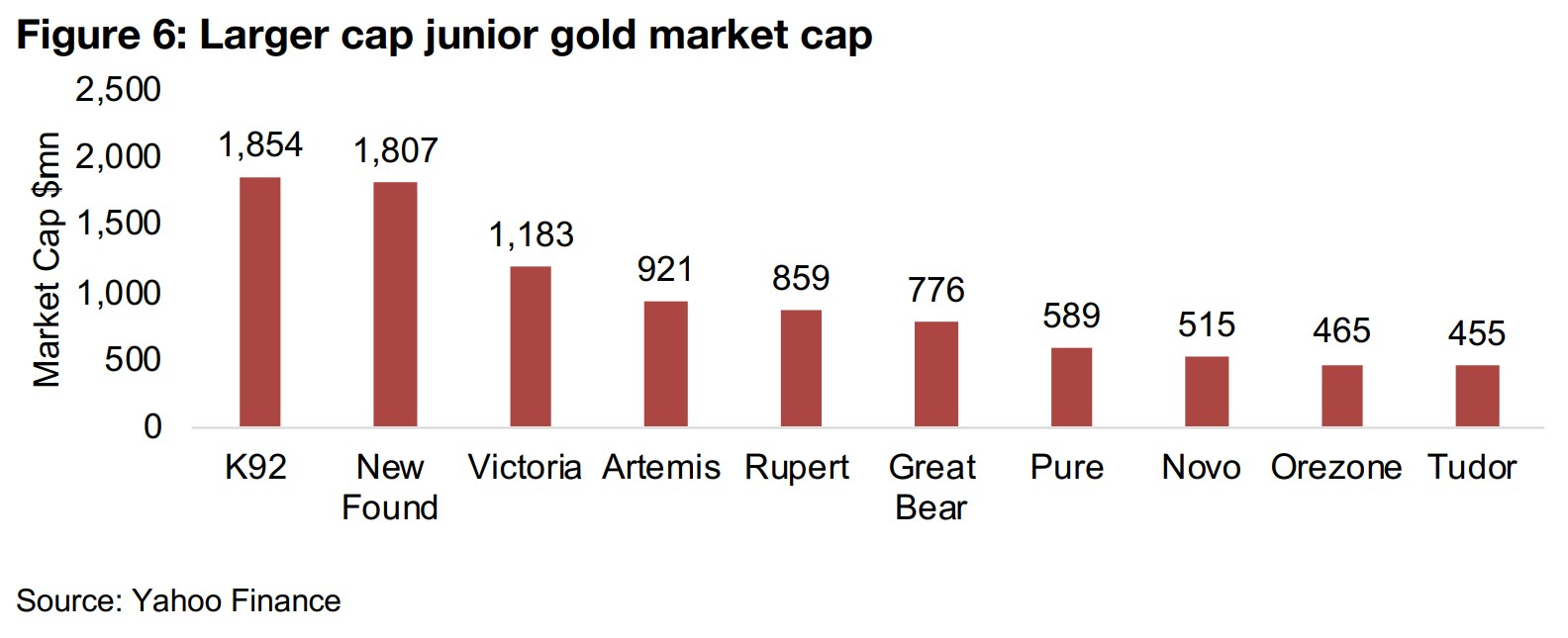 2) A test for the juniors with gold price decline