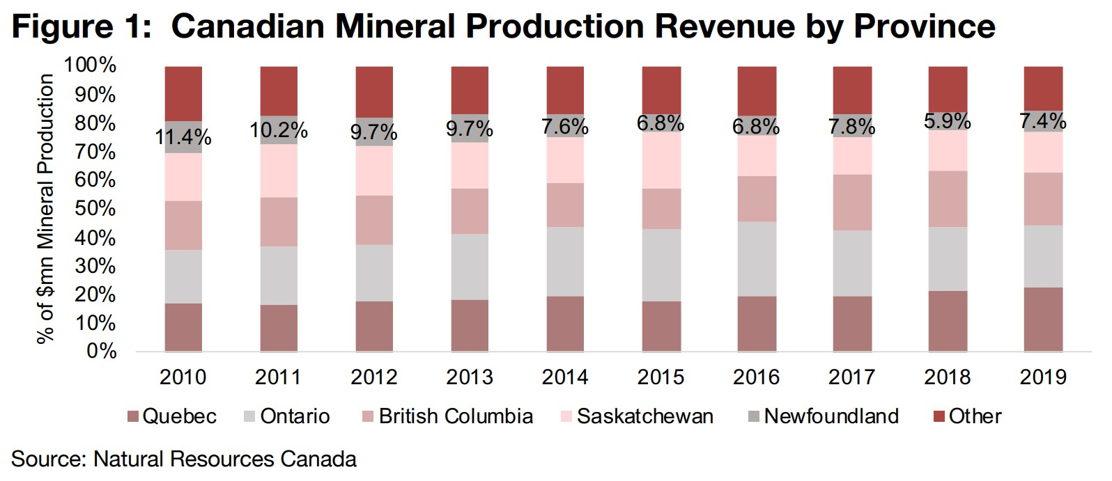 1) Newfoundland Mineral Industry